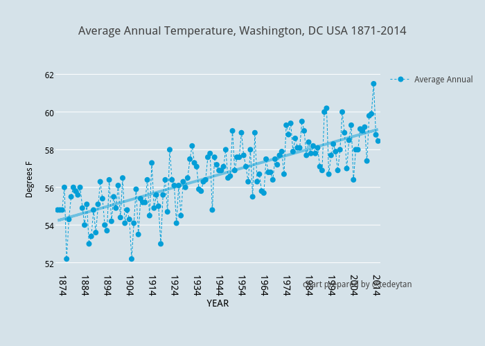 Average Annual Temperature, Washington, DC USA 1871-2014 | line chart made by Tedeytan | plotly