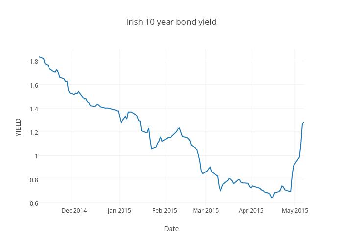 Irish 10 year bond yield