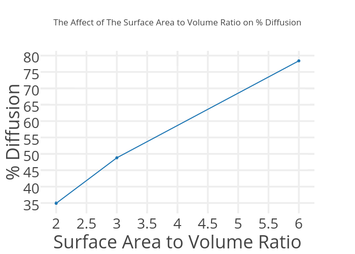 diffusion with surface area to volume Between surface area and rate of diffusion they we easily able to link the  results to why cells are so small (when combined with surface area:volume ratio)  a.