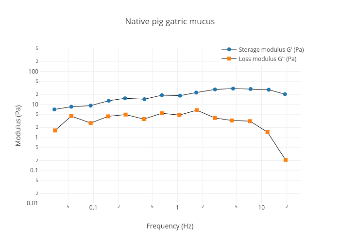Native pig gatric mucus   scatter chart made by Thomascrouzier   plotly