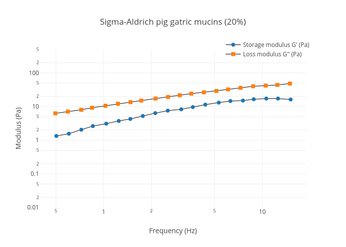 Sigma-Aldrich pig gatric mucins (20%) | line chart made by Thomascrouzier | plotly