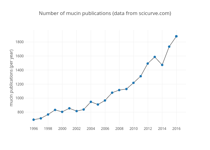 Number of mucin publications (data from scicurve.com) | scatter chart made by Thomascrouzier | plotly