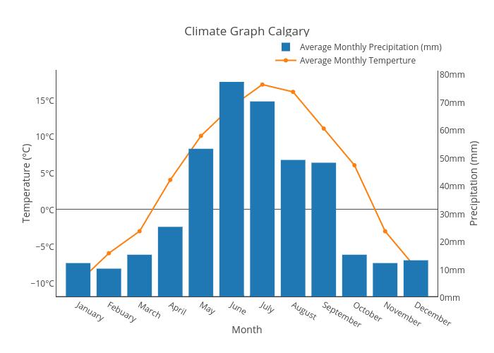 climate chart climate chart for nairobi kenya. Black Bedroom Furniture Sets. Home Design Ideas