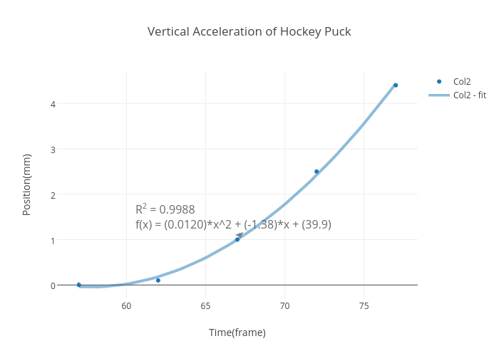 Vertical Acceleration Of Hockey Puck Scatter Chart Made By Tina01