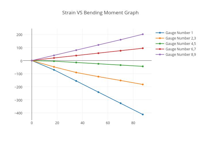 bending strain diagrams