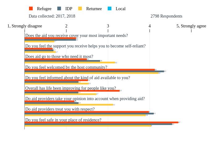 Local, Returnee, IDP, Refugee, hidden | bar chart made by Tomas_gts | plotly