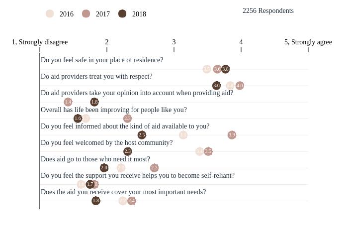 2016, 2017, 2018, 2016, 2017, 2018 |  made by Tomas_gts | plotly