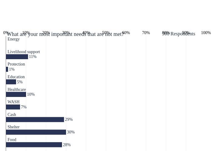 bar chart made by Tomas_gts | plotly