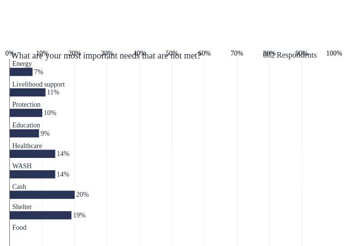 bar chart made by Tomas_gts   plotly