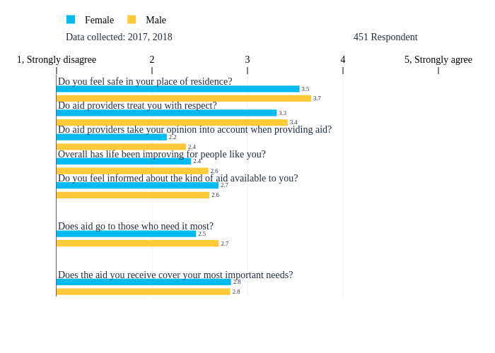 Male, hidden, Female, hidden   grouped bar chart made by Tomas_gts   plotly