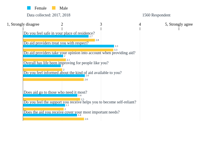Male, hidden, Female, hidden | grouped bar chart made by Tomas_gts | plotly