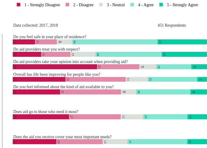 5 - Strongly Agree, 4 - Agree, 3 - Neutral, 2 - Disagree, 1 - Strongly Disagree | stacked bar chart made by Tomas_gts | plotly