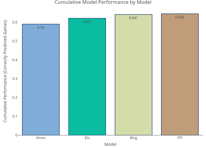 Cumulative Performance