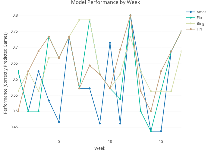 Weekly Performance