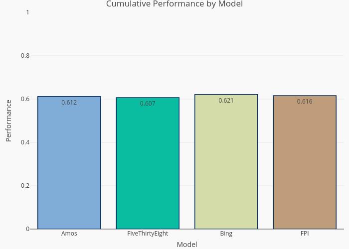 2021 Cumulative Performance