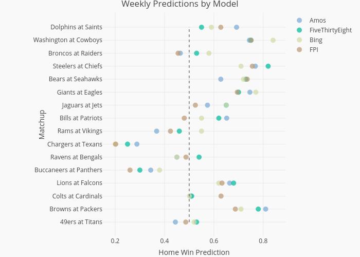 2021 Weekly Predictions