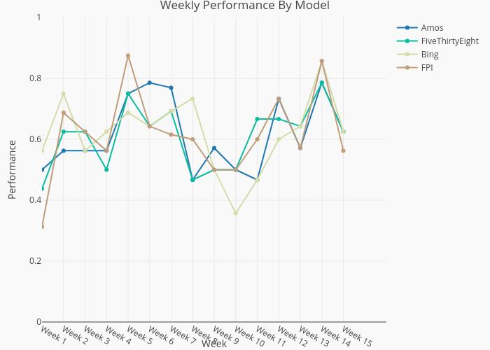 2021 Weekly Performance