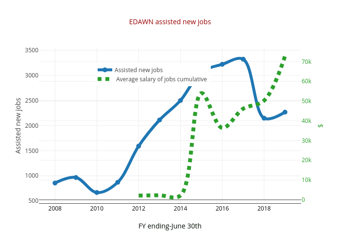 EDAWN assisted new jobs | line chart made by Truckeemeadowstomorrow | plotly