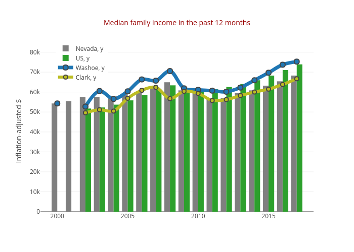 Median family income in the past 12 months | grouped bar chart made by Truckeemeadowstomorrow | plotly