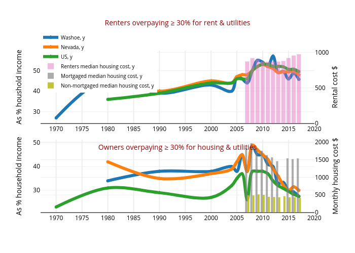 Renters overpaying ≥ 30% for rent & utilities | line chart made by Truckeemeadowstomorrow | plotly
