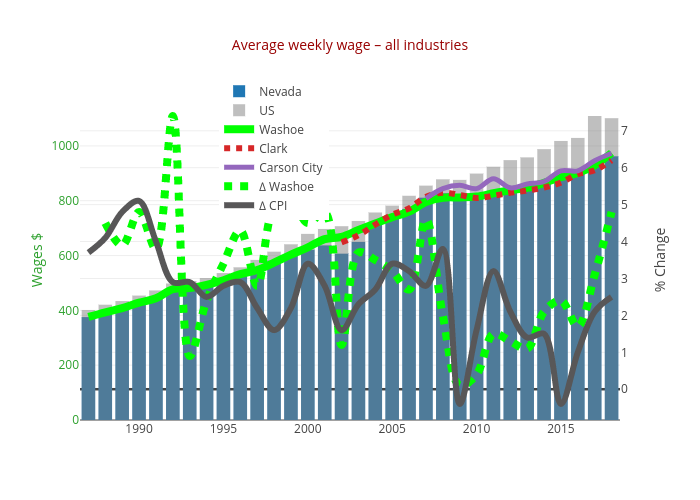 Average weekly wage – all industries | overlaid bar chart made by Truckeemeadowstomorrow | plotly