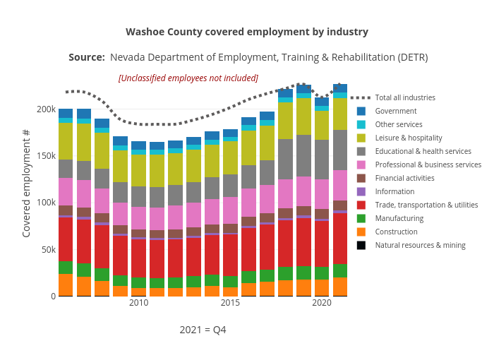 Washoe County covered employment by industry | stacked bar chart made by Truckeemeadowstomorrow | plotly