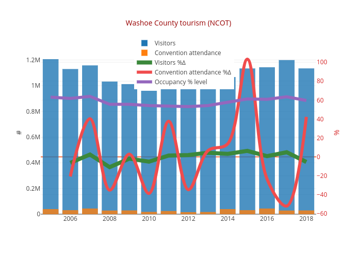 Washoe County tourism (NCOT) | overlaid bar chart made by Truckeemeadowstomorrow | plotly