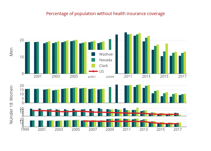 Percentage of population without health insurance coverage | bar chart made by Truckeemeadowstomorrow | plotly