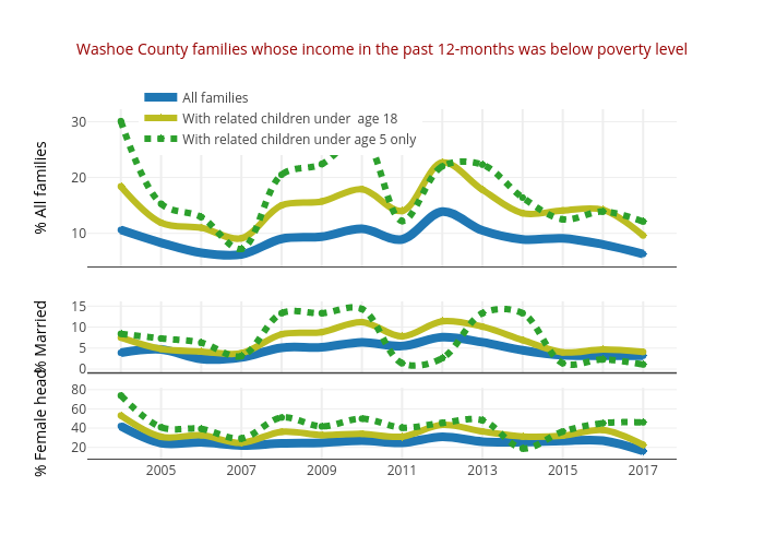 Washoe County families whose income in the past 12-months was below poverty level   line chart made by Truckeemeadowstomorrow   plotly
