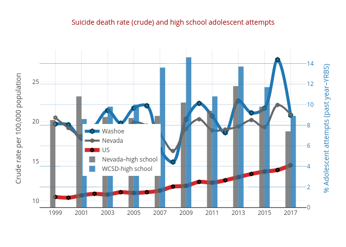 Suicide death rate (crude) and high school adolescent attempts | line chart made by Truckeemeadowstomorrow | plotly