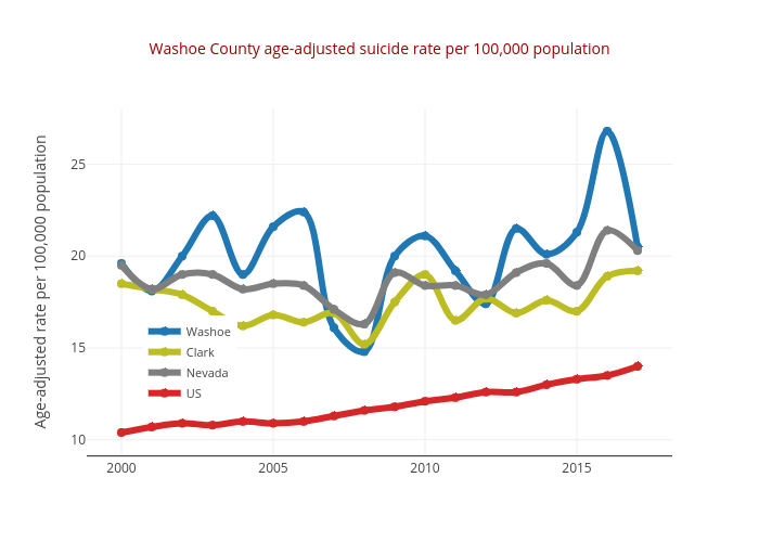 Washoe County age-adjusted suicide rate per 100,000 population | line chart made by Truckeemeadowstomorrow | plotly