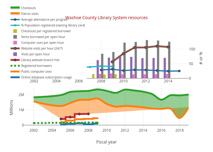 Washoe County Library System Resources