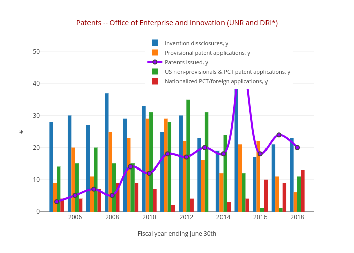 Patents -- Office of Enterprise and Innovation (UNR and DRI*) | bar chart made by Truckeemeadowstomorrow | plotly