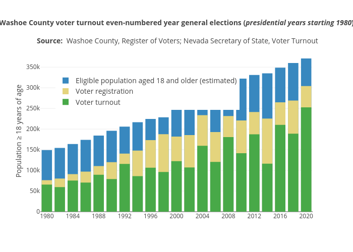 Washoe County Voter Turnout Even Numbered Year General Elections Presidential Years Labeled