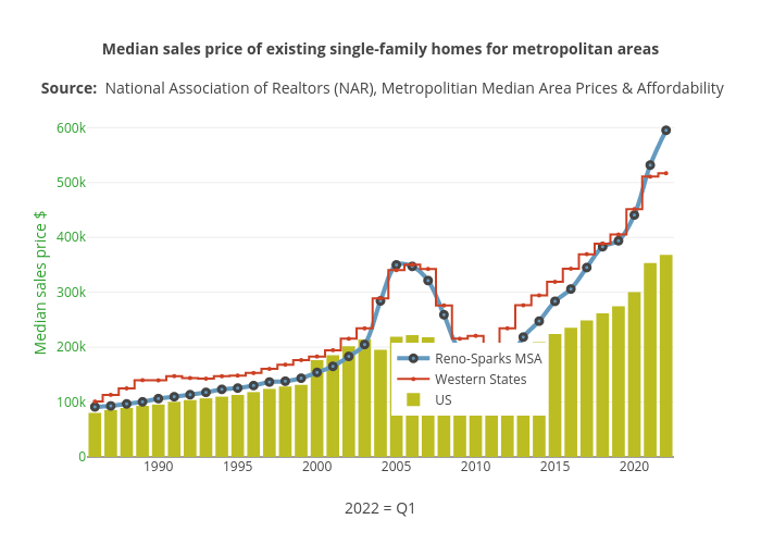 Median sales price of existing single-family homes for metropolitan areas | line chart made by Truckeemeadowstomorrow | plotly