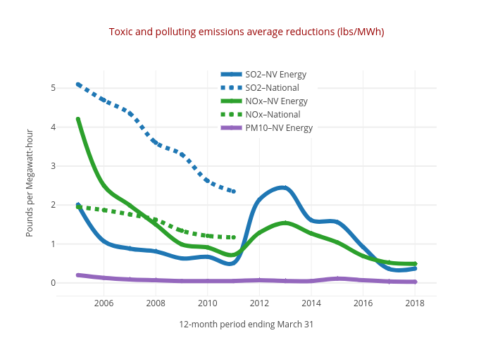 Toxic and polluting emissions average reductions (lbs/MWh) | line chart made by Truckeemeadowstomorrow | plotly