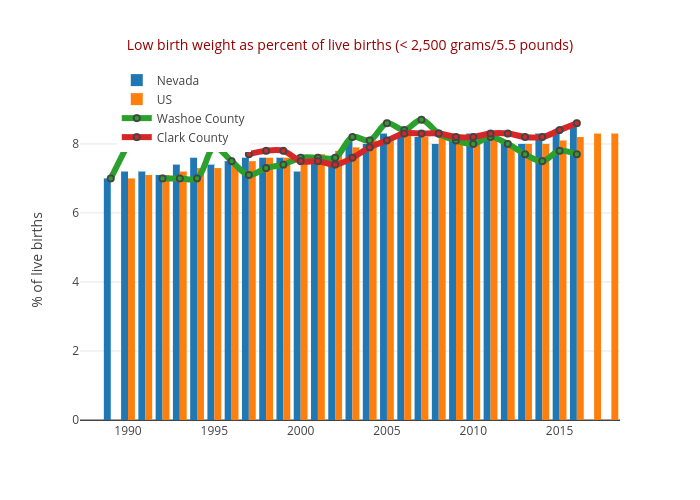 Low birth weight as percent of live births (< 2,500 grams/5.5 pounds)   bar chart made by Truckeemeadowstomorrow   plotly