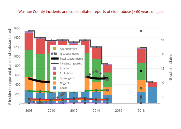 Washoe County incidents and substantiated reports of elder abuse (≥ 60 years of age) | stacked bar chart made by Truckeemeadowstomorrow | plotly