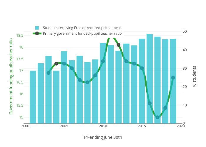 Government funding pupil:teacher ratio vs FY-ending June 30th | bar chart made by Truckeemeadowstomorrow | plotly