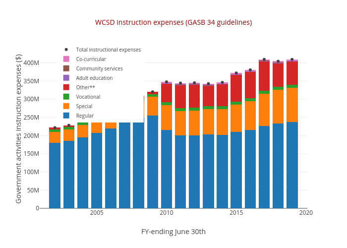 WCSD instruction expenses (GASB 34 guidelines) | stacked bar chart made by Truckeemeadowstomorrow | plotly