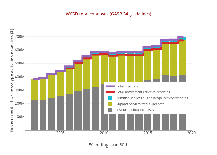 WCSD total expenses (GASB 34 guidelines) | stacked bar chart made by Truckeemeadowstomorrow | plotly