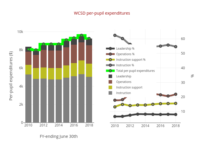 WCSD per-pupil expenditures   stacked bar chart made by Truckeemeadowstomorrow   plotly