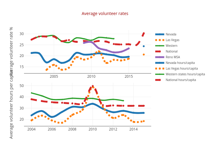 Average volunteer rates | line chart made by Truckeemeadowstomorrow | plotly