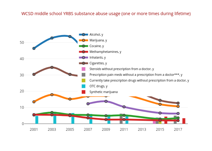 WCSD middle school YRBS substance abuse usage (one or more times during lifetime) | scatter chart made by Truckeemeadowstomorrow | plotly