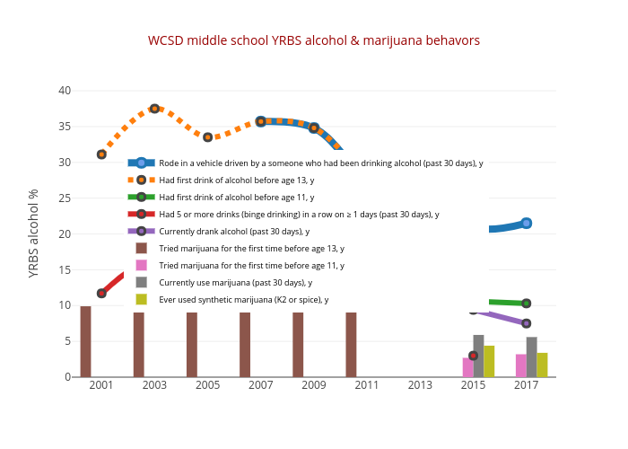 WCSD middle school YRBS alcohol & marijuana behavors | scatter chart made by Truckeemeadowstomorrow | plotly