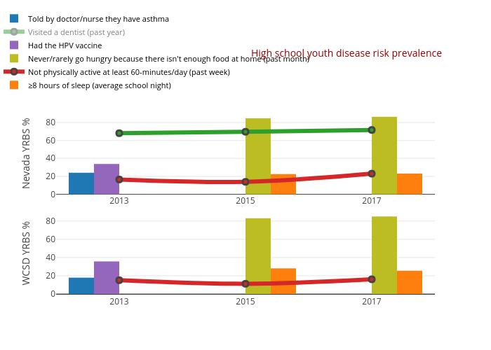 High school youth disease risk prevalence   bar chart made by Truckeemeadowstomorrow   plotly