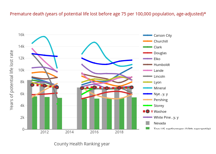 Premature death (years of potential life lost before age 75 per 100,000 population, age-adjusted)* | line chart made by Truckeemeadowstomorrow | plotly