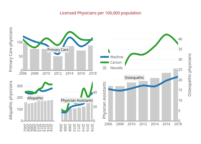 Licensed Physicians per 100,000 population | line chart made by Truckeemeadowstomorrow | plotly