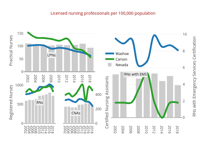 Licensed nursing professionals per 100,000 population | line chart made by Truckeemeadowstomorrow | plotly