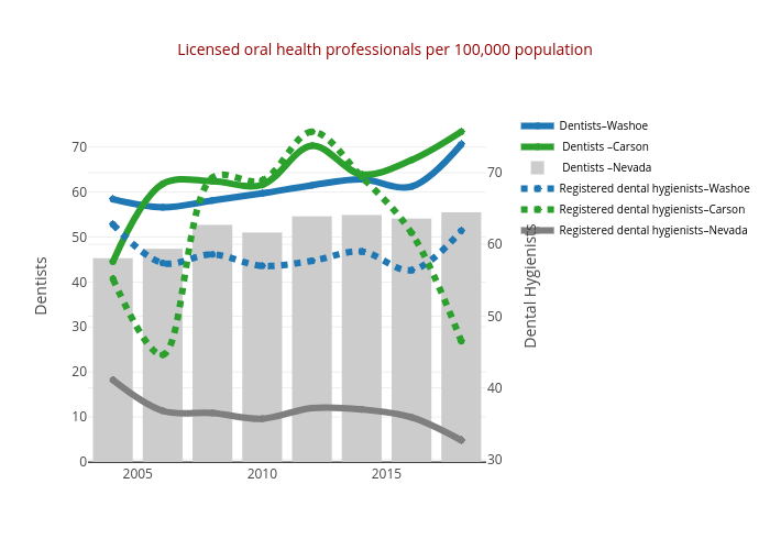 Licensed oral health professionals per 100,000 population | line chart made by Truckeemeadowstomorrow | plotly